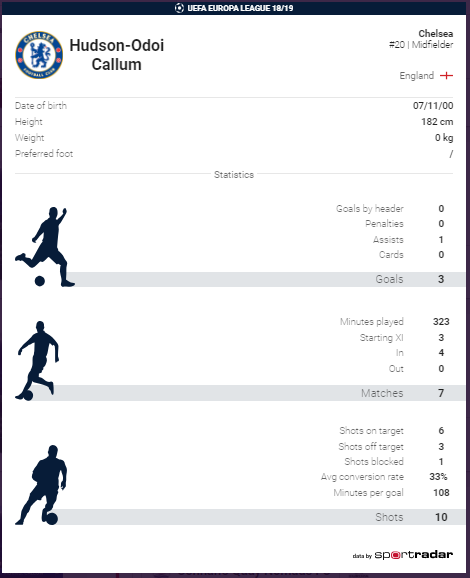 Callum-Hudson Odoi's stats in Europa League
