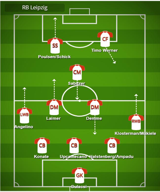 Julian Nagelsmann S 2019 20 Tactics Used With Rb Leipzig Footballcoin Io