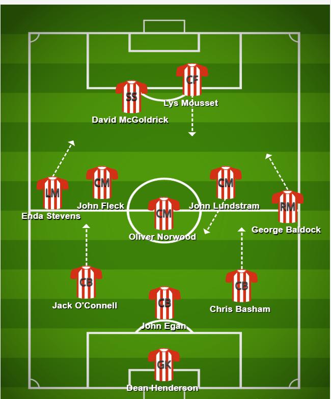 sheffield tactics sheffield united formation