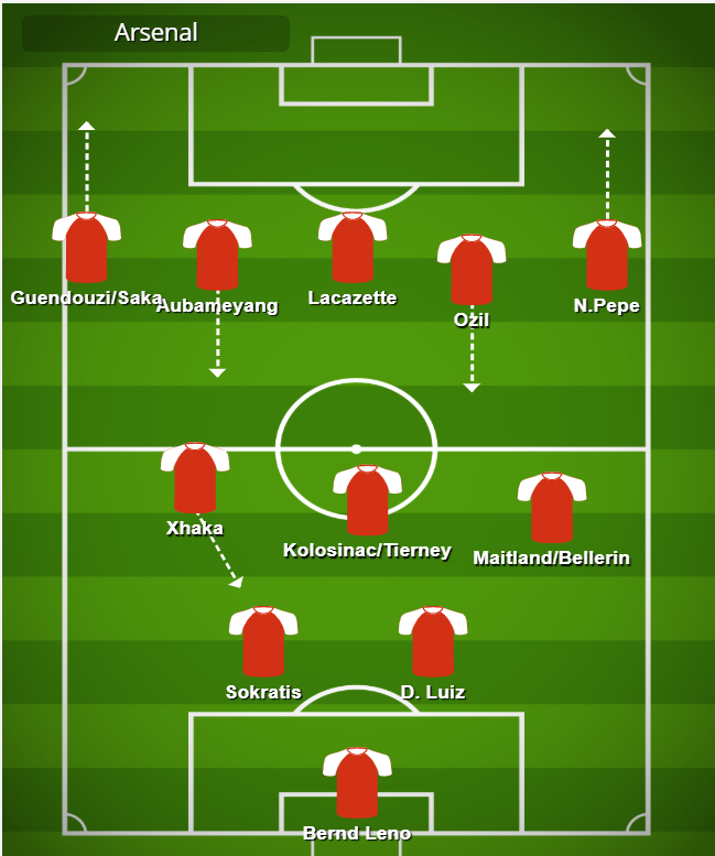 Arsenal in attack during 2019/20 season mikel arteta mikel arteta rangers mikel arteta age mikel arteta stats mikel arteta manager mikel arteta man city