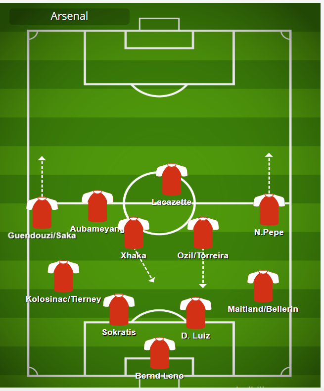 Arsenal tactics in defense during 2019/20 season mikel arteta mikel arteta rangers mikel arteta age mikel arteta stats mikel arteta manager mikel arteta man city
