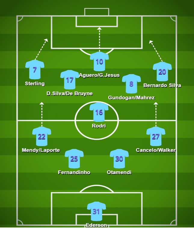 Manchester City - typical 4-3-3 or 4-1-2-2-1 formation used by Pep Guardiola in 2020