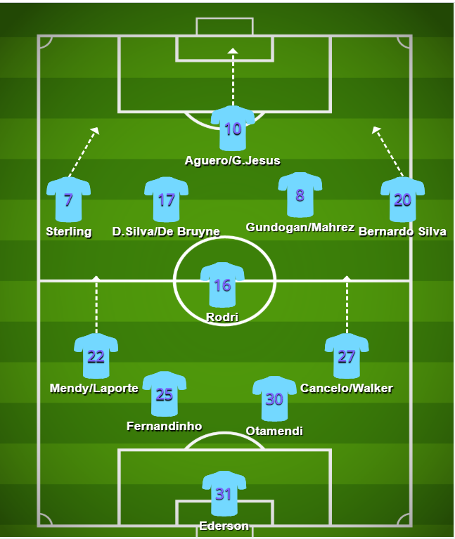 Manchester City using a 4-5-1 formation using the 2019/2020 campaign
