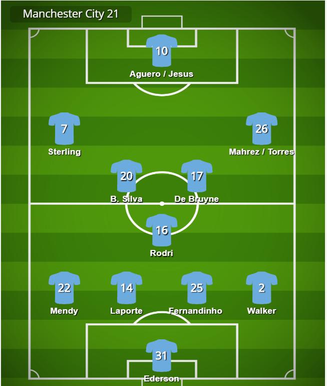 Manchester city 2020/21 pep guardiola tactics
