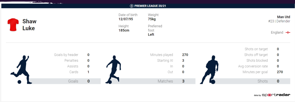 Luke Shaw stats Premier League 2020/21