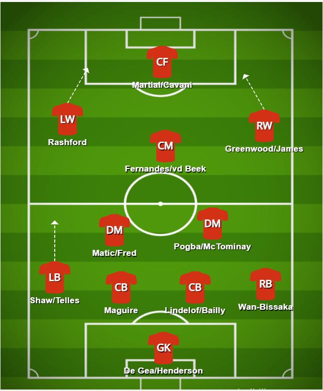 Manchester United tactics Ole Gunnar Solskjaer's tactics for Manchester United in 2020/21