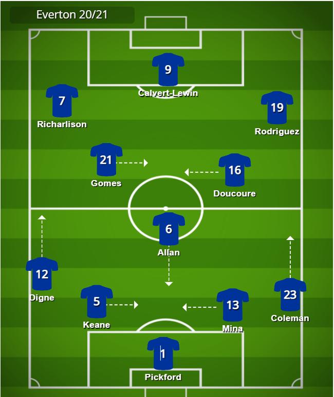 Carlo Ancelotti tactics 3