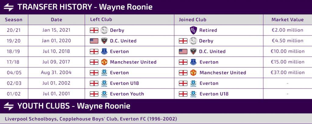 wayne rooeny transfers
