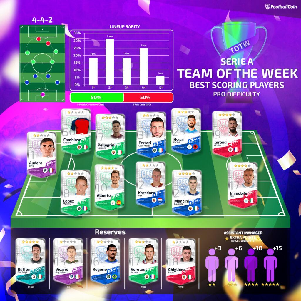 Team of the week Serie A 2021 Gameweek 2